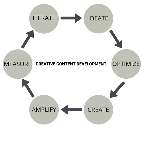 Creative Content Development